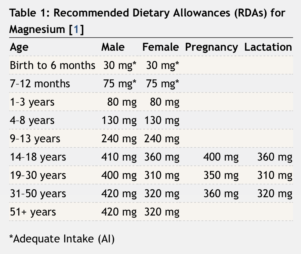 Magnesium dietary allowances
