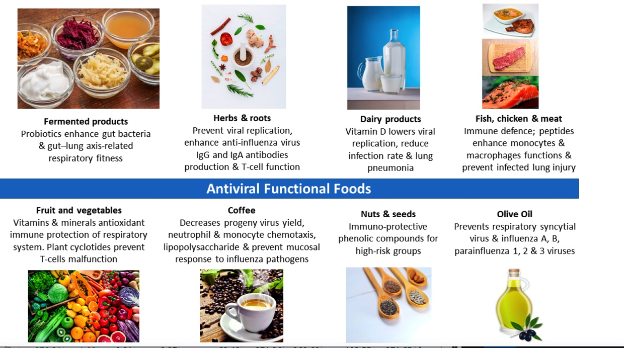 Fight Viruses With These Foods